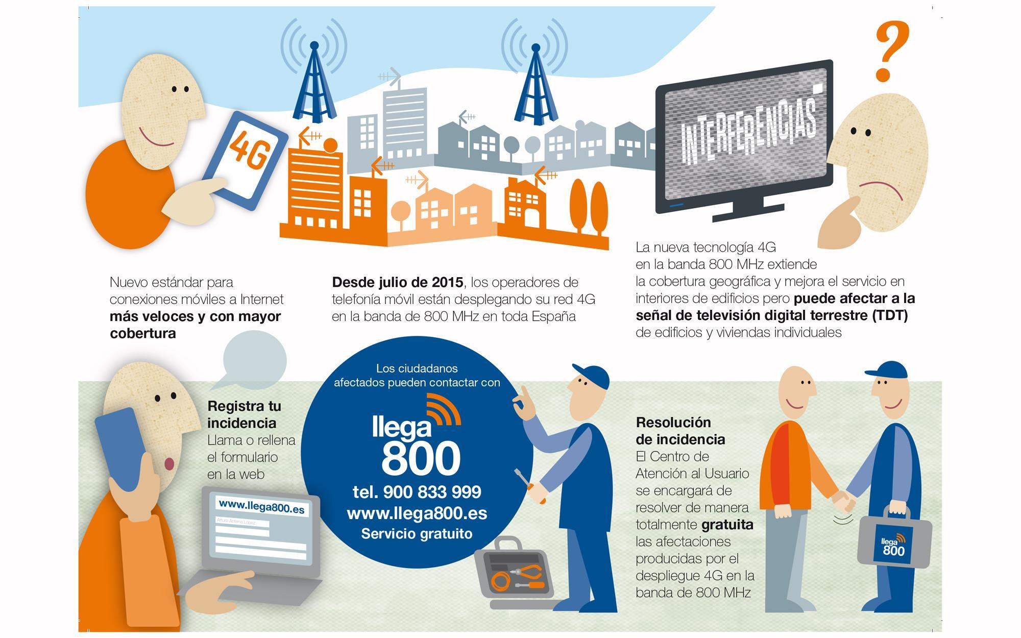 Santa Pola dispone de un teléfono gratuito para gestionar las afecciones en la señal de televisión digital terrestre